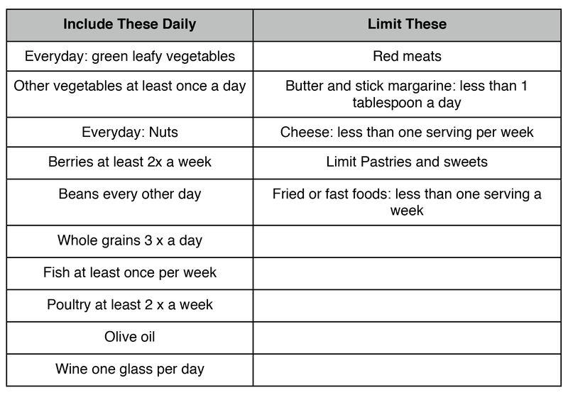 The Mind Diet chart
