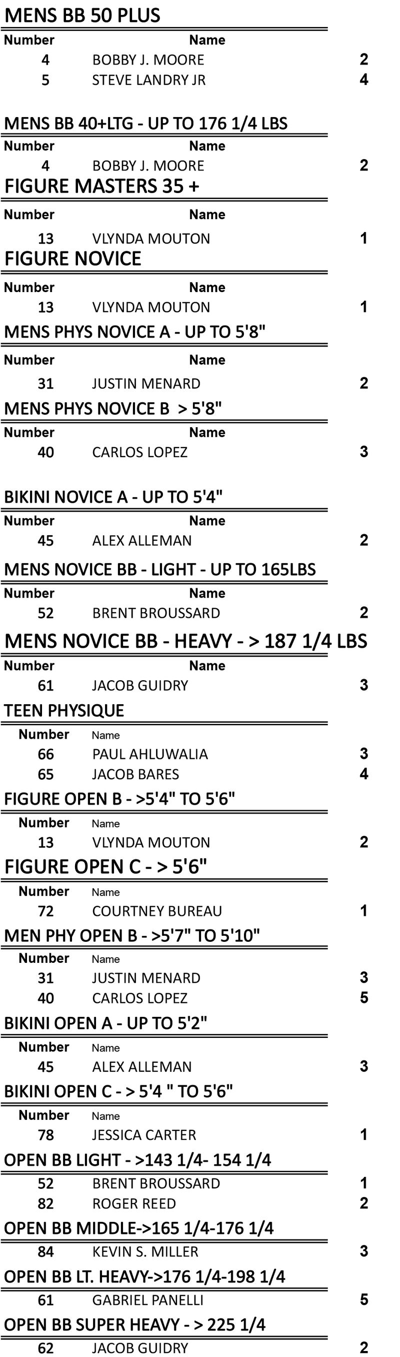 Copy of 2015 NPC RESULTS & OVERALL FOR CONNIE AT REDS.xlsx